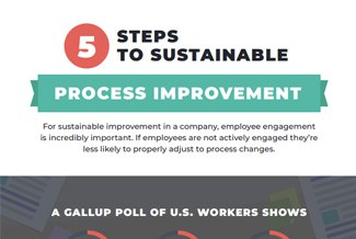 Text: 5 steps to sustainable process improvement, a gallup poll of U.S. workers shows. The 5 is in a red circle.