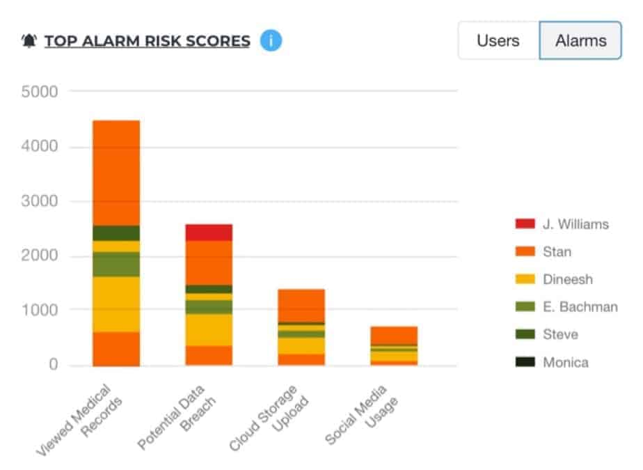 A top alarm risk scores report with a bar chart showing activities done like viewed medical records and names of employees.