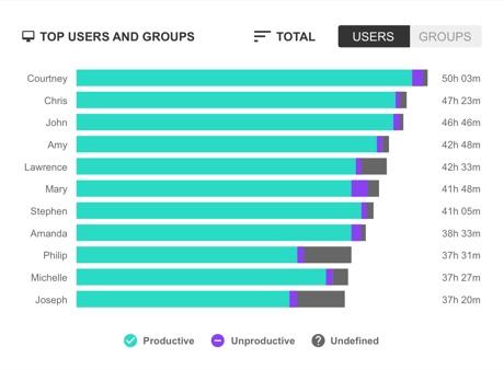 ActivTrak Remote Employee Management Top users Report