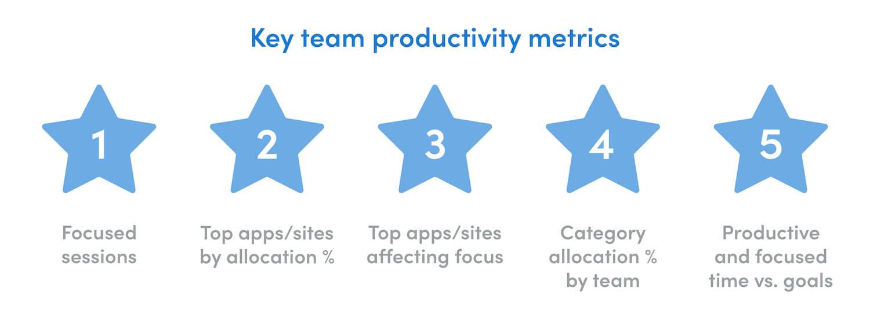 key team productivity metrics